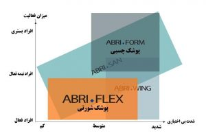جدول انواع محصولات پوشک بزرگسال ابریفلکسبرای انواع مختلف افراد